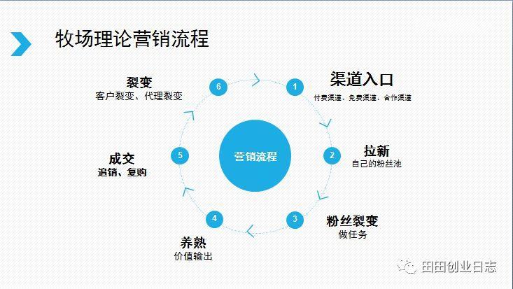 王通:牧场理论落地到传统企业,业绩快速实现10倍速度暴增